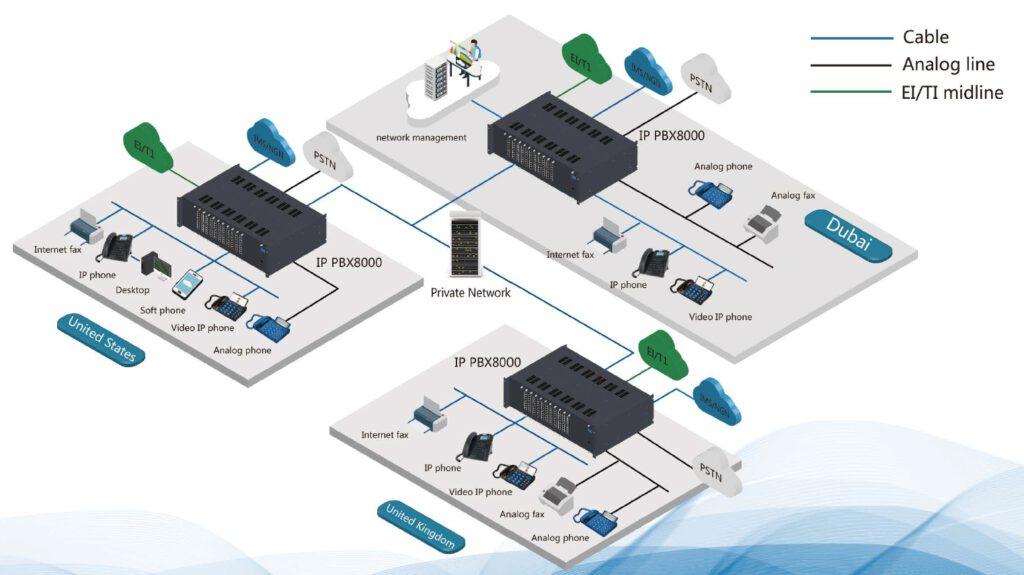 VoIP IP-PBX Solution diagram